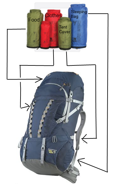 How to pack your backpack bag for camping trip