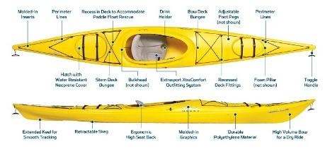 Necky Manitou kayak